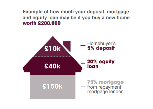 deposit_and_equity_property.jpg