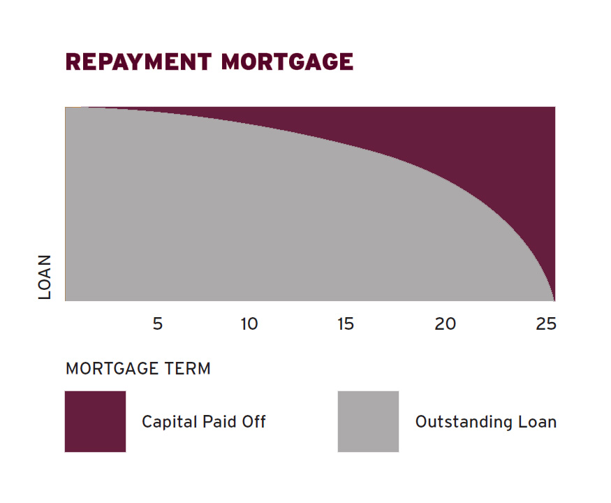 repaying_mortgage_capital_diagram.jpg