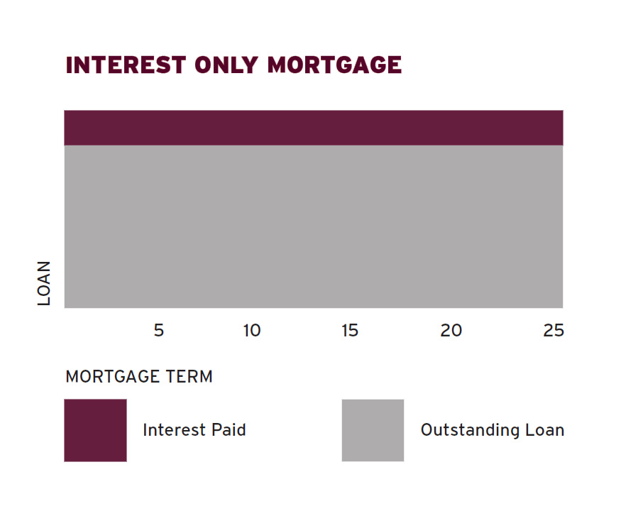 repaying_mortgage_fixed_rate_diagram.jpg